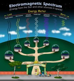 ****Science Lessons (Electromagnitism, solar system, sun ext)A trip to the Land of the Magic Windows :: NASA's The Space Place