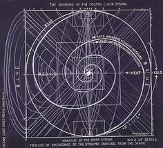 The Winding of the Cosmic Clock Spring