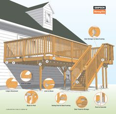 Making the Connection:  8 Key Areas for Safe Deck Inspection.  #decks #deckinspection #deckconstruction