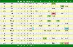エキサイトベースボール | プロ野球速報 | 3月11日(火) 阪神 vs DeNA(試合詳細)  (via http://www.tbs.co.jp/baseball/game/20140311TY01d.html )