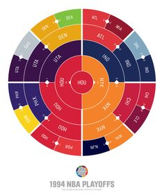 The Champions Ring is the ultimate visual reference of sports playoff history. Our radial brackets make it easy and fun to see team performance patterns over time. The Champions Ring is a Hyperakt project.