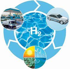 http://totalmundi.com ***--Las tecnologías del hidrógeno como solución a los problemas energeticos y de movilidad en el mundo http://diarioecologia.com/las-tecnologias-del-hidrogeno-como-solucion-a-los-problemas-energeticos-y-de-movilidad-en-el-mundo/