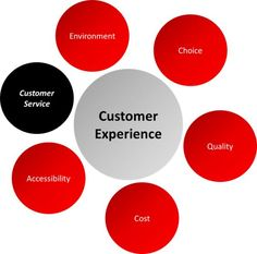 #Outsource to #create the ultimate #AndrewMurphy #customer #service #experience #GaryandAndrewMurphy #GaryMurphy #GaryandAndrewMurphyMerseyside