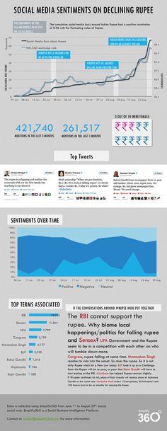 Social Media Report on sentiment towards declining Rupee