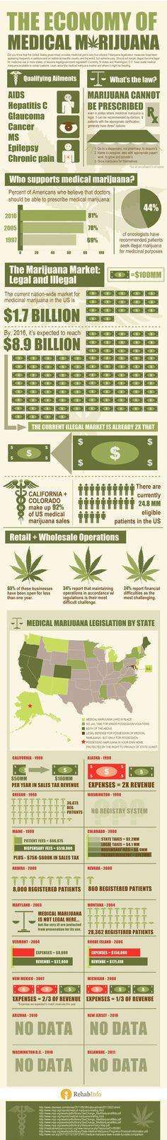 The Economy of Medical Marijuana