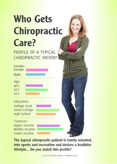 Who Gets Chiropractic Care? Profile of a typical chiropractic patient (infographic) from Orange-Chiropractic.com