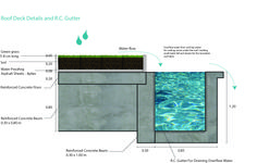 Ong,Kwanruk Sukanit, 54334710325, Roof Detail; Diagram shows section of green roof and water flow by using concrete as construction material but green roof needs water proving sheet to prevent the water to go down to the ceiling of the level below. Moreover, after water the glass it will drain to the gutter for collecting and fall down as water fall for a nice scene. Floor Drains, Roof Detail, Basement Flooring, Reinforced Concrete, Roof Deck, Construction Materials, Water Flow, Concrete Floors, Diagram