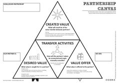 This is the Partnership Canvas. It's an add-on tool to the business model canvas for visualising and discussing partnerships and alliances. You can find more background on the tool and strategic partnerships on my blog: valuechaingeneration.com