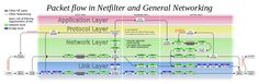 Netfilter-packet-flow - iptables - Wikipedia, the free encyclopedia