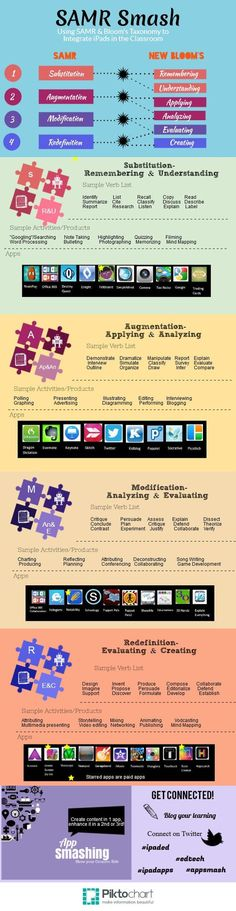 "SAMR ""smashed"" with Bloom's Taxonomy to integrate iPads in the Classroom"