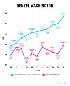 Male actors and their female 'love interests' ages (discrepancy of) in recent films.