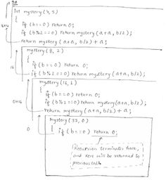 This article explains recursion in C, its use in programs, how does recursion work, and pros and cons of recursion. Recursion in C or in any other programming language is a programming technique where a function calls itself certain number of times. There are usually four forms of recursions implemented in programs those are - linear, tail, binary, and multiple recursion.