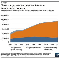 Over the past 75 years, the working-class labor force has become increasingly made up of people of color, women, and service sector employees. Economic Justice, Forced Labor, Working Class, Everyone Knows, Feminism, The Past, Author, American, People