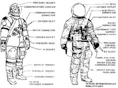 Astronaut suit diagram
