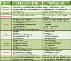 Finance: Overlapping roles create difficulty in drawing a clear demarcation. Let's see exactly the difference between accounting & finance. Accounting Notes, Accounting Education, Accounting Basics, Accounting Student, Accounting Principles, Bookkeeping And Accounting, Bookkeeping Business, Accounting And Finance, Business Education
