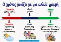 Autism Activities, Preschool Education, Elementary Education, School Lessons, School Hacks, School Projects, Learn Greek, Greek Language, Education Architecture