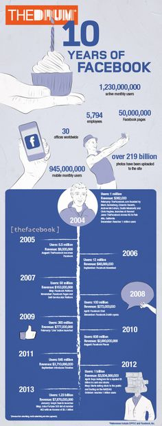 It's been a mixed couple of years for Facebook as the world's largest social media platform faced an array of challenges, from trying to establish how to monetise its mobile user base, to dealing with issues around inappropriate content, meanwhile fending off competition from the likes of upstart Snapchat and What'sApp.  #Facebook #SocialMedia