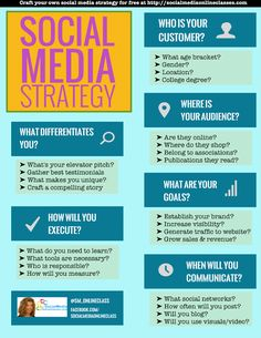 Brief Guide to set up your Social Media Strategy #SocialMediaMarketing #marketing #infographic