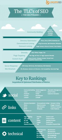SEO Pyramid: The TLCs of SEO Methodology  Technical, Links, Content, Social (TCLs) #infographic #seo
