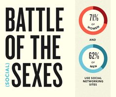 Infographic: Battle of The Sexes On Social Media Platforms Men Vs Women, Do Men, Social Media Usage, Social Media Marketing, Social Networks, Joe Biden, Digital Marketing Channels, Real Followers, Corporate Communication