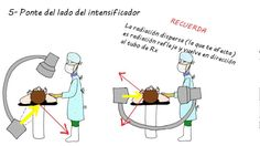 Radioprotección en quirófano