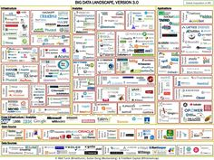 How To Fit #BigData In One Small Page