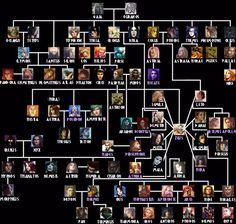 Image result for tolkien god family tree