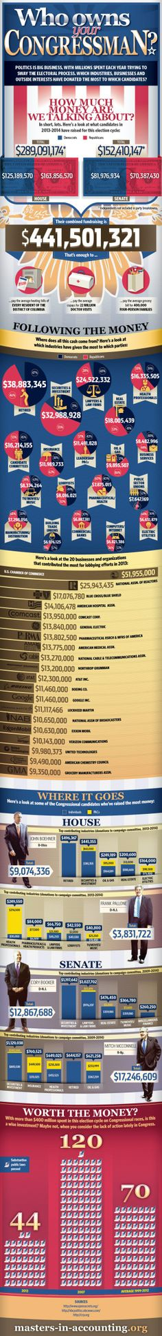 The Big Money Trail. Who Owns Your Congressman? Infographic | AConservativeEdge ~ Government of the people, by the people and for the people has been a lost concept many years ago.  It's all about members of congress voting for who financially owes them. ~ 12/20/13