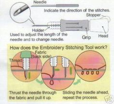 Basic Instructions for Punch Needle Embroidery | eBay