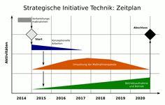 Strategische Initiative Technik: Zeitplan.