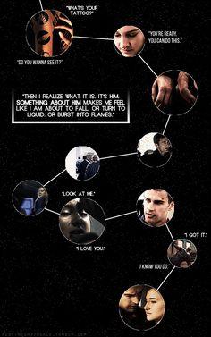 Divergent Fourtris story bubbles Divergent Memes, Divergent Hunger Games, Divergent Fandom, Divergent Trilogy, Divergent Insurgent Allegiant, Tfios, Insurgent Quotes, Tris Und Four, Tris And Tobias