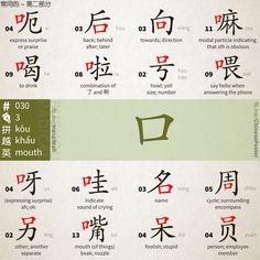 radical - 030 - 口 - kǒu - most - part 2