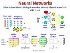 Matrix Multiplication in Neural Networks - Data Science Central
