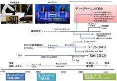 特集:「人工知能」入門(5):日本トップクラスのAI研究者が語る、人工知能の歴史と産業との関係 - @IT