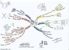 Mind mapping, Visual Thinking, strategia e Personal Branding