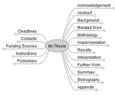 Master thesis in total quality management essayhelp web fc com FC Examples  of Master Thesis made