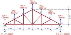 PRACTICAL ANALYSIS AND DESIGN OF STEEL ROOF TRUSSES TO EUROCODE 3: A SAMPLE DESIGN Roof Truss Design, Civil Engineering Construction, Metal Bending Tools, Wooden Greenhouses, Structural Analysis, Math Notes, Solving Equations, Roof Trusses, Roofing Systems