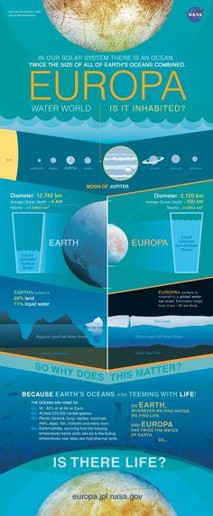 Europa: Water World infographic.