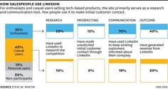 Top Salespeople Use LinkedIn to Sell More - HBR Blog Network
