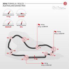 500 braking zones will decide the winner of the Australian F1 GP.