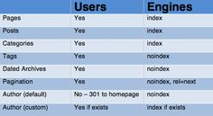 Which website elements  should be visible to users and/or search engines.