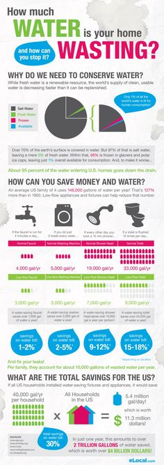 Other Infographics - Water Infographic. How Much Water Is Your Home Wasting? Why Do We Need To Conserve Water? Saving Tips, Saving Money, Water Waste, Water Conservation, Home Schooling, Environmental Science, Save Energy, Good To Know, Helpful Hints