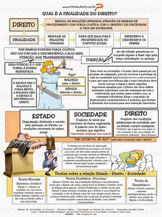 ENTENDEU DIREITO OU QUER QUE DESENHE ???: DIREITO - CONCEITO