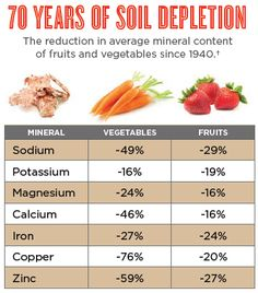 70 years of soil depletion. The reduction in average mineral content of fruits and vegetables since 1940. Worthington et al. (from UK Soil Association Fact Sheet). Journal of Complementary Medicine 7:2161–2163 (2001).