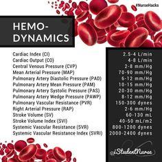 Hemodynamics Cheat Sheet: Cardiac Output/Index, Mean Arterial Pressure (MAP), Pulmonary Arterial Diastolic Pressure (PAD), Pulmonary Arterial Mean Pressure (PAM), Pulmonary Arterial Systolic Pressure (PAS), Pulmonary Artery Wedge Pressure (PAWP), Pulmonary Vascular Resistance (PVR), Right Arterial Pressure (RAP), Stroke Volume/Index (SV/SVI), Systematic Vascular Resistance/Index (SVR/SVRI) | Hemodynamic Monitoring for Critical Care Nursing @iStudentNurse #NurseHacks::