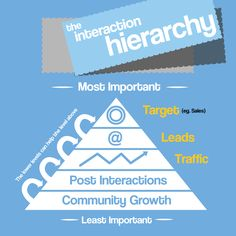 "Social Media Strategy – The Interaction Hierarchy:  ""There are a lot of community managers and so-called 'social media gurus' who pride themselves on the ability to get more Facebook 'Likes' but I can guarantee you that a large portion of them don't know why they are getting these 'Likes', and what benefit their growing community is having on their brand or business' bottom line. I've written this post to give you a simple, visual overview of the 'Interaction Hierarchy'."""