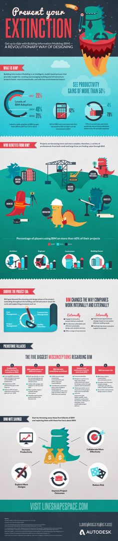 Prevent your Extinction: All about #BIM #infographic   Architects, Contractors, Engineers - This is for you!