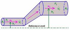 Fluid Mechanics Formulas