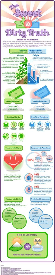Did you know that #aspartame is connected with more than 90 side effects? Yet still lots of food companies use it heavily. Check out this infographic explaining why stevia is better than aspartame or read the full post about side effects of aspartame.