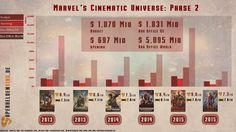 Marvel Cinematic Universe Phase 2 Info Grafik - Alle Marvel Filme der Phase 2 in der Reihenfolge